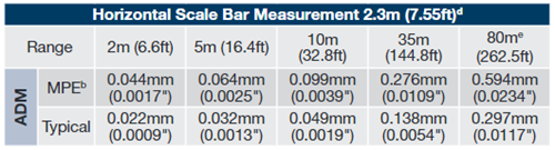 Horizontal Scale Bar Measurement Performance